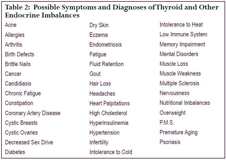 Thyroid symptoms and tinnitus