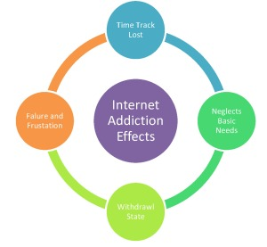 Effects of Internet Addiction
