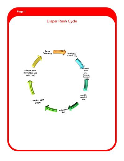 Diaper Rash Cycle